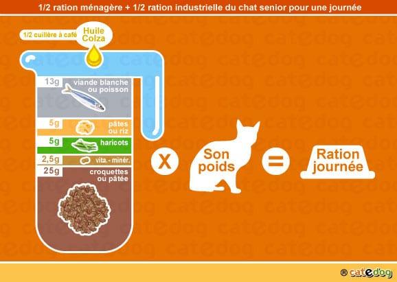 alimentation-ration-croquette-chat-age-senior